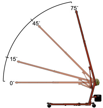 Compact and mobile crane angles from zero to 75 degrees